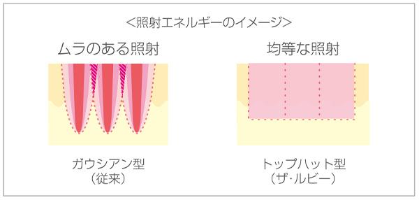 画像:照射エネルギーのイメージ